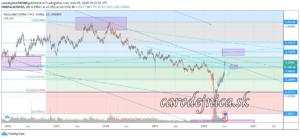 analýza krivky grafu menového páru